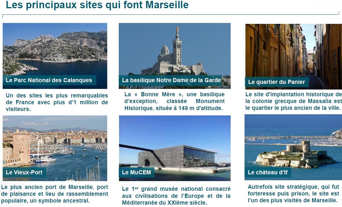 Principaux sites de Marseille